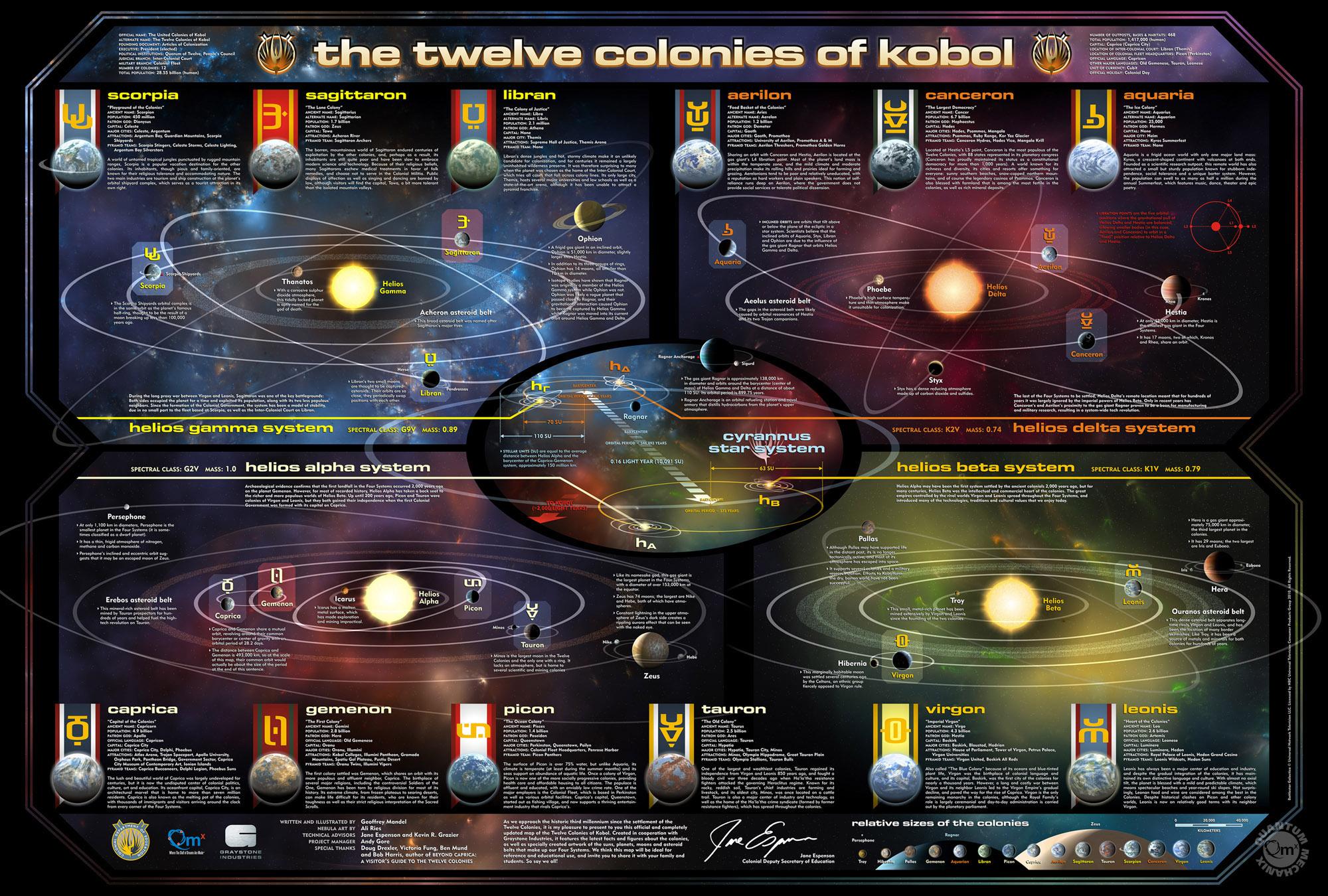 Quick Review Quantum Mechanixs Twelve Colonies Map  The Black