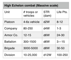 high echelon