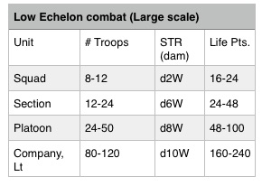 low echelon
